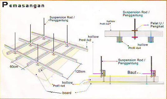 Plafon Gypsum Bali